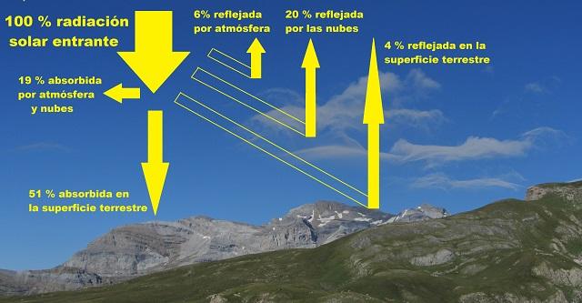 Radiación solar entrante