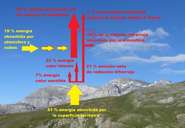 Radiación solar saliente
