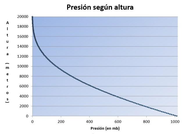 Presión vs Altura