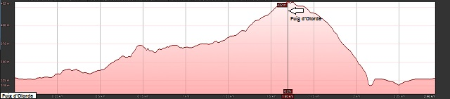 Perfil de la ruta al Puig d'Olorda