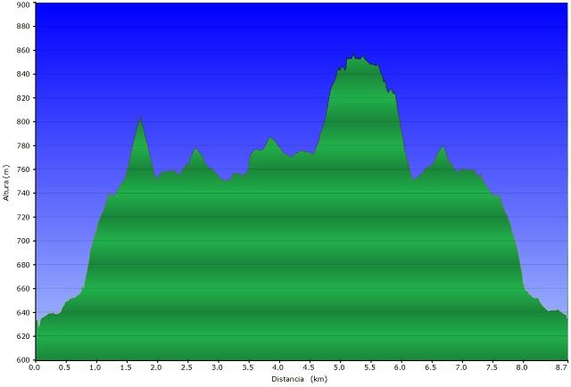 Perfil de la ruta Creu de Montagut - Enclusa