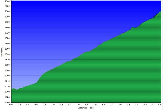 Perfil de la ruta Cuello Arenas - Cuello Gordo