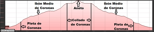 Perfil de la ruta al Aneto por Coronas