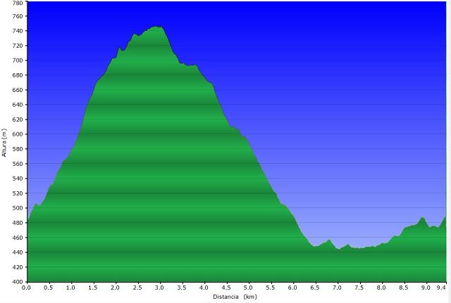 Perfil de la ruta del Turó Gros