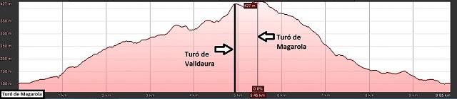 Perfil de la ruta al Turó de Magarola
