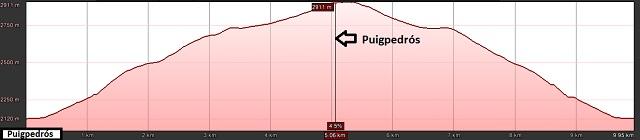 Perfil de la ruta al Puigpedrós