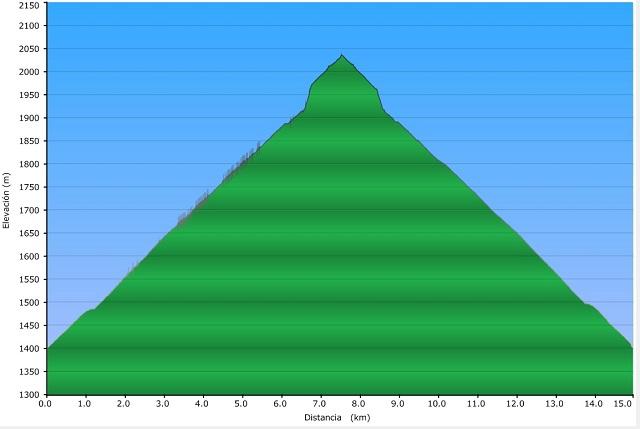 Perfil de la ruta Nerín - Cuello Arenas