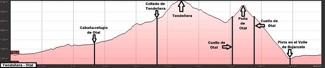 Perfil de la ruta a los picos de Tendeñera y Otal