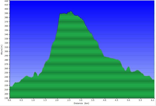 Perfil de la ruta a la Torre Roja