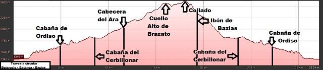 Perfil de la ruta circular Bujaruelo-Batanes-Bazias