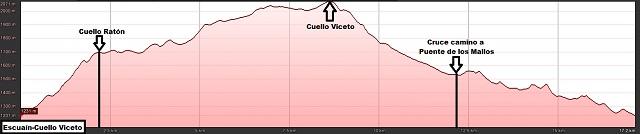 Perfil de la ruta circular de Escuaín a Cuello Viceto