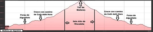 Perfil de la ruta al Tuc de Mulleres por Aigualluts