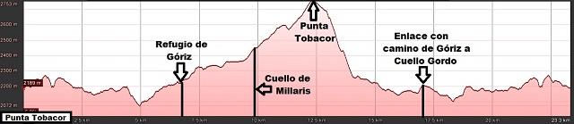 Perfil de la ruta a la Punta Tobacor