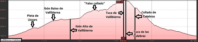 Perfil de la ruta al Vallibierna, al Paso del Caballo y a la Tuca de las Culebras