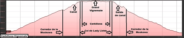 Perfil de la ruta al Cerbillona y al Grand Vignemale por la Moskowa