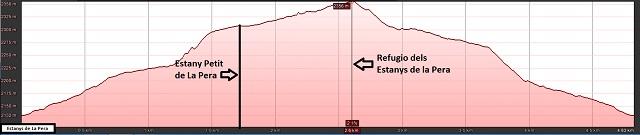 Perfil de la ruta al Refugio y als Estanys de la Pera
