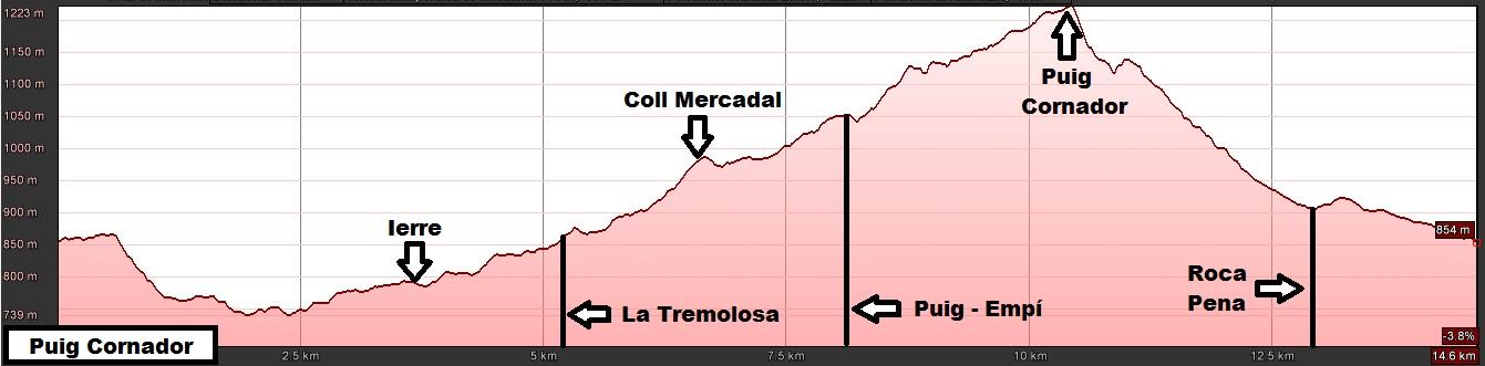 Perfil de la ruta al Puig Cornador desde Alpens