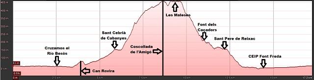 Perfil de la ruta Sant Cebrià de Cabanyes, les Maleses y Sant Pere de Reixac