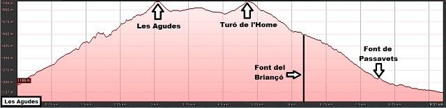 Perfil de la ruta a Les Agudes por Castellets