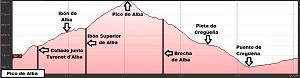 Perfil de la ruta al Pico de Alba