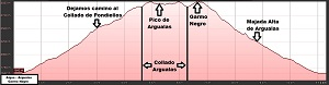Perfil de la ruta a los picos de Algas, Argualas y Garmo Negro