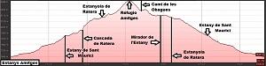 Perfil de la ruta a los Estanys d'Amitges