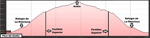 Perfil de la ruta al Aneto por La Renclusa