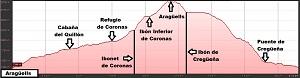 Perfil de la ruta al Aragüells