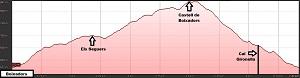 Perfil de la ruta al Castell de Boixadors