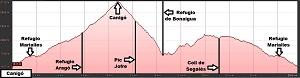 Perfil de la ruta circular al Canigó