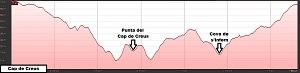 Perfil del itinerario geológico al Cap de Creus