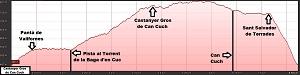 Perfil de la ruta al Castanyer Gros de Can Cuch