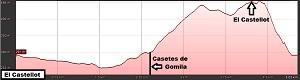 Perfil de la ruta a El Castellot