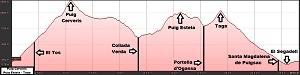 Perfil de la ruta al Puig Cerverís, al Puig Estela y al Taga