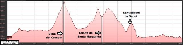 Perfil de la ruta al Croscat y al Santa Margarida