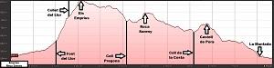 Perfil de la ruta a Els Emprius y a Roca Sareny