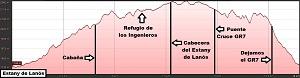 Perfil de la ruta circular al Estany de Lanós