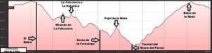 Perfil de la ruta a La Falconera y al Pujol de la Mata