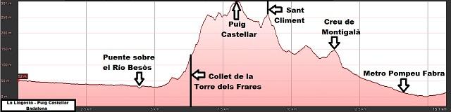Perfil de la ruta de La Llagosta a Badalona por el Puig Castellar