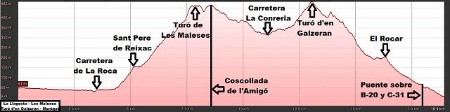 Perfil de la ruta de La Llagosta a Montgat por el Turó de les Maleses y el Turó d'en Galzeran