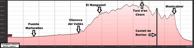 Perfil de la ruta de La Llagosta a Cabrera de Mar por Castell de Burriac