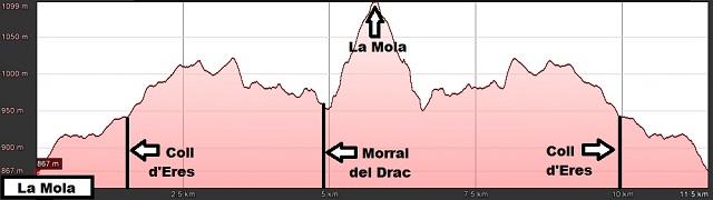 Perfil de la ruta a La Mola desde el Coll d'Estenalles
