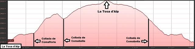 Perfil de la ruta a la Tosa d'Alp desde el Coll de Pal