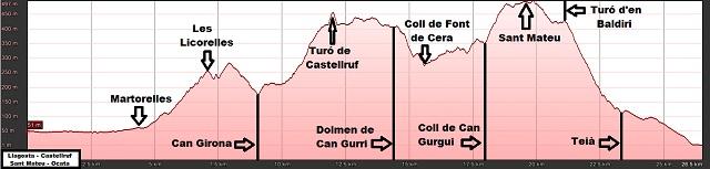 Perfil de la ruta de La Llagosta a Ocata por Castellruf y Sant Mateu