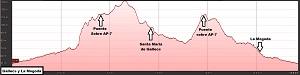 Perfil de la ruta a Gallecs y a La Mogoda
