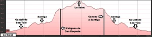 Perfil de la ruta a La Salut