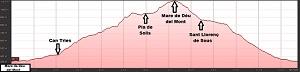Perfil de la ruta a la Mare de Déu del Mont