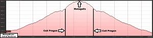 Perfil de la ruta al Matagalls por Coll de Bordoriol