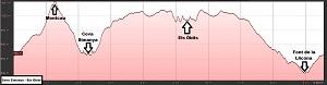 Perfil de la ruta al Montcau, la Cova Simanya y Els Òbits