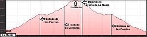 Perfil de la ruta a La Munia